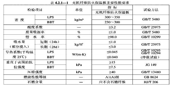 无机纤维防火保温板的主要性能应符合4.2表规定
