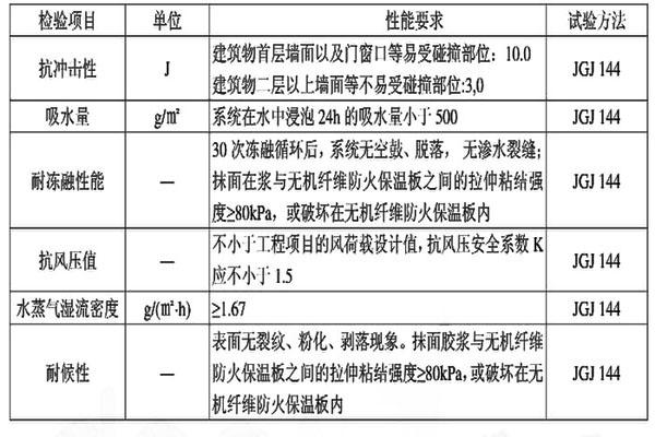 无极纤维防火保温外墙保温系统性能应符合下表的规定