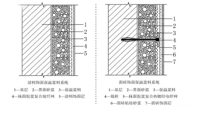 外墙保温技术